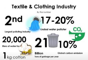 Textile&Clothing industry データー